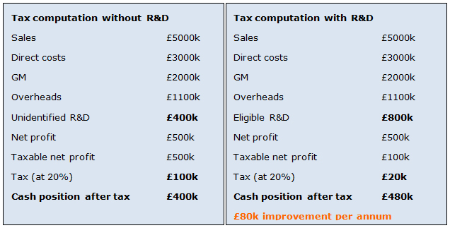 R & D Tax Credits Example